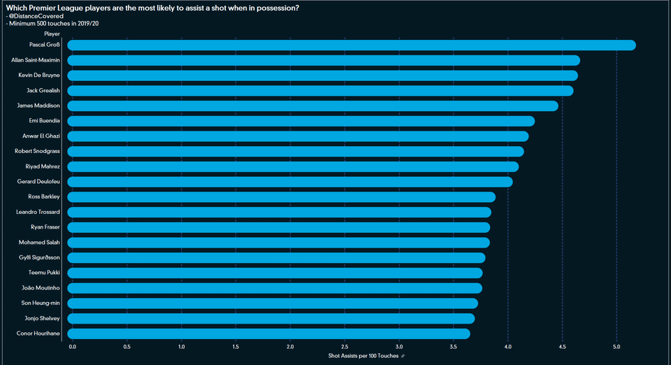 Most creative players in the English Premier League